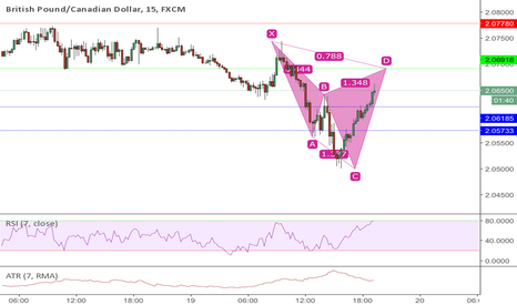 GBPCAD: Potential Cypher 15 min on GBPCAD