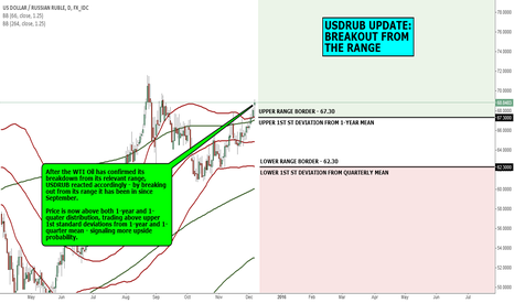 USDRUB: MACRO VIEW: USDRUB UPDATE: BREAKOUT FROM THE RANGE