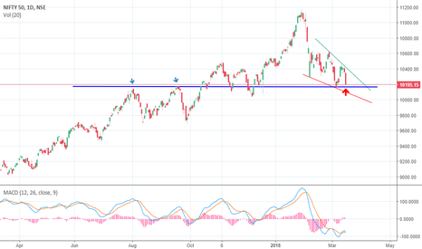 NIFTY: NIFTY: Falling wedge and crucial support level