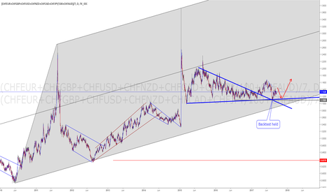 (CHFEUR+CHFGBP+CHFUSD+CHFNZD+CHFCAD+CHFJPY/100+CHFAUD)/7: CHF index, dont write it off until channel breaks. More Upside?