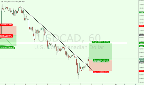 USDCAD: usdcad long trend
