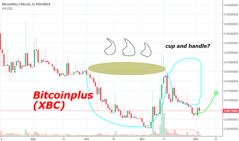 XBCBTC: XBC cup and handle formed?