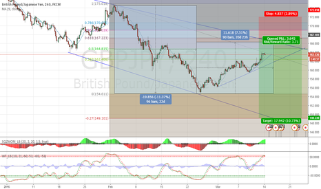 GBPJPY: gbpjpy short in daily