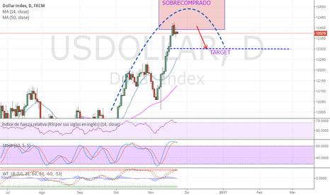 USDOLLAR: DOLLAR INDEX  aproximándose a un cambio de tendencia