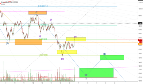 BTCUSD: hitting targets nicely