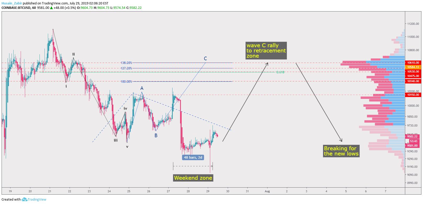 btc usd tradingview coinbase