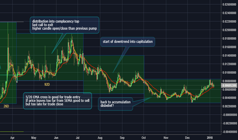 DCRBTC: $DCR previous bull analyisis