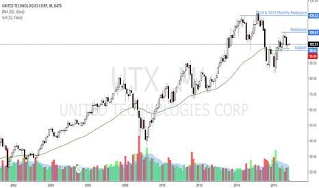 UTX: $UTX Monthly Candle Analysis