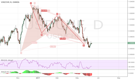 USDCHF: USDCHF 1D   bull Gartley and perfect AB=CD pattern