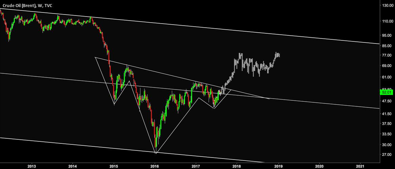 IHS on Crude