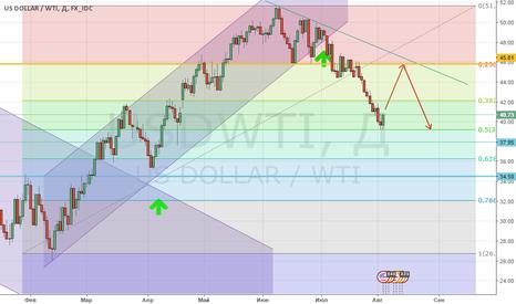 USDWTI: Покупка нефти WTI!