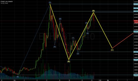 ETHXBT: ETH wave C?