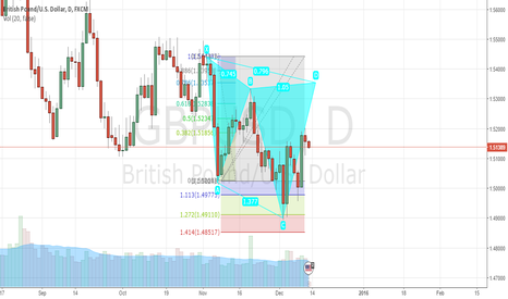 GBPUSD: GBPUSD DAILY CYPHER FORMATION @15354S AREA