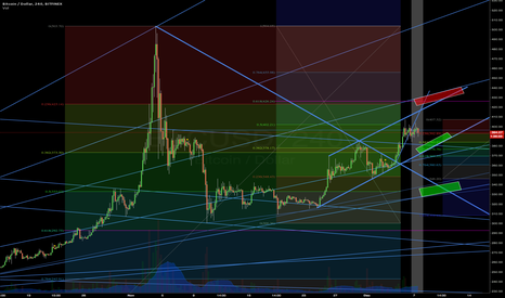 BTCUSD: My first published idea.