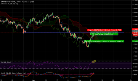 CADCHF: CAD/CHF - Strong Resistance