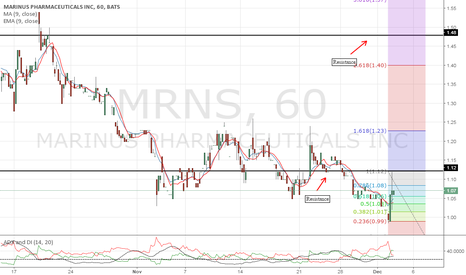 MRNS: With volume we could see price action at $1.48