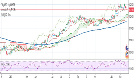 EURUSD: EURUSD : Is's time for conrrection period now