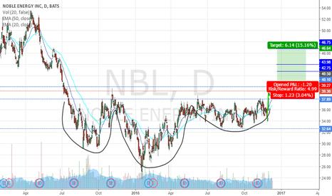 NBL: $NBL - Head and Shoulders + Bull Flag Long