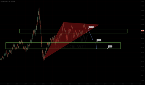 CL1!: CRUDE WTI LONG TERM VIEW