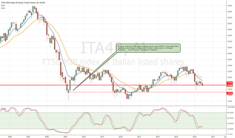 ITA40: ITA40 - MONTHLY CHART : needs to stabilize.
