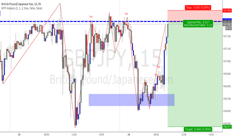 GBPJPY: Time to short