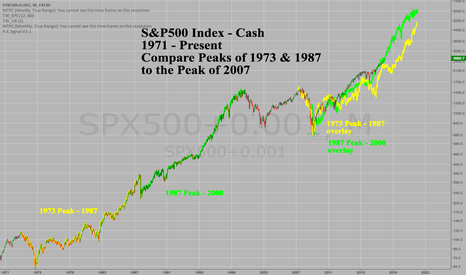 SPX500+0.001: SPX500 Overlay '73 & '87 Peak to Trough to 2007 Peak