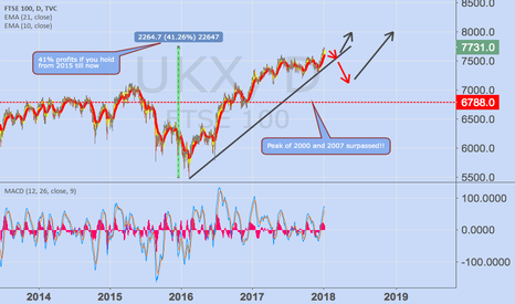 UKX: Getting steeper on the top, beware !