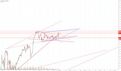 SPX500USD: Bears hard at work while some profits have been taken.