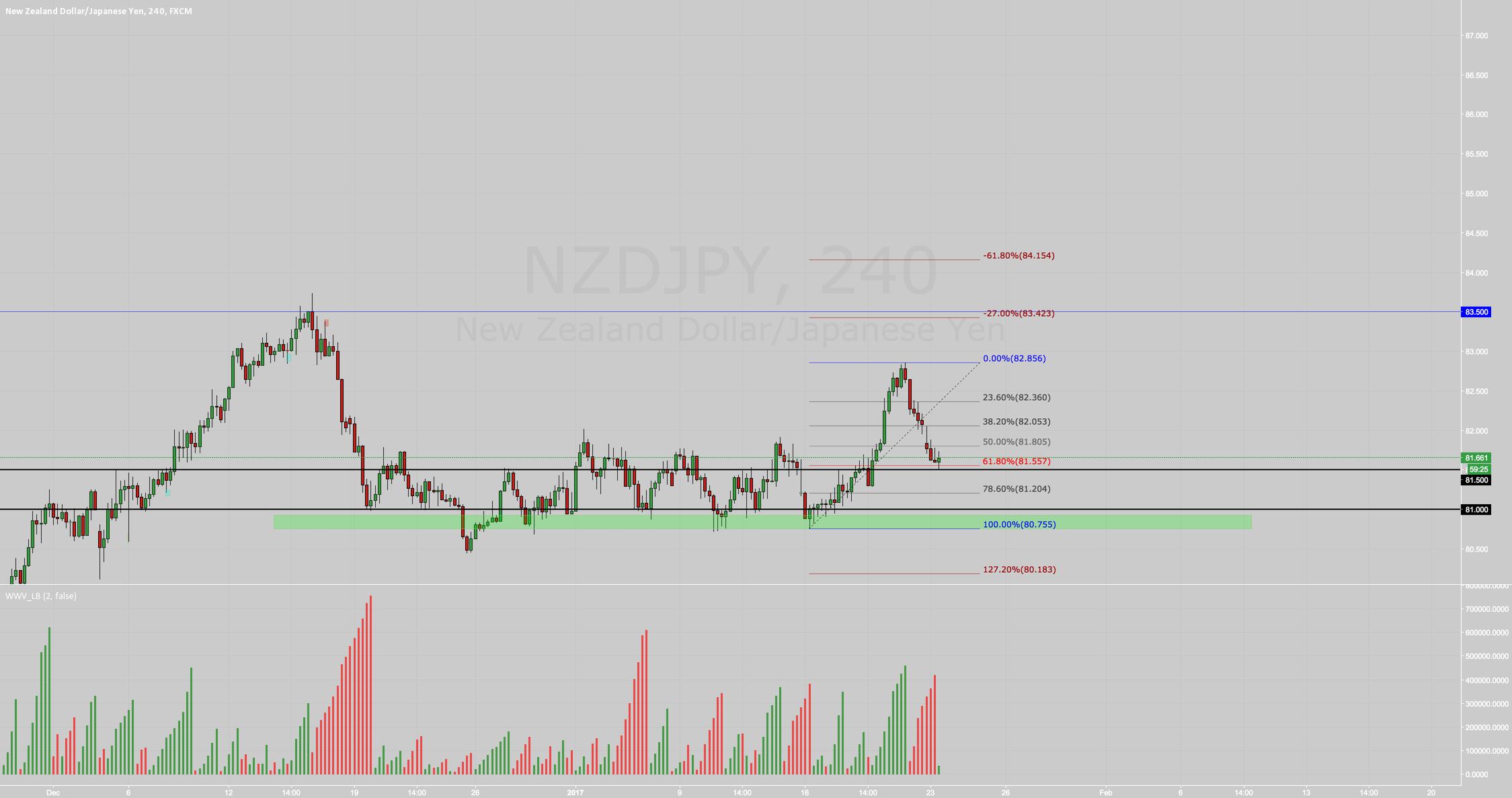 Shamil_trader - FX:NZDJPY