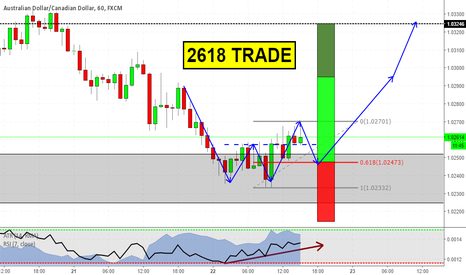 AUDCAD: Long opportunity on AUDCAD