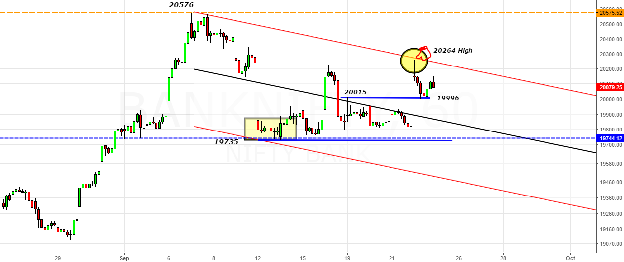 BankNifty- Magical Channel- Looking Left Trading Right