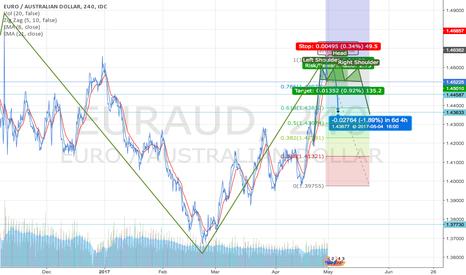 EURAUD: Short EUR/AUD Setup