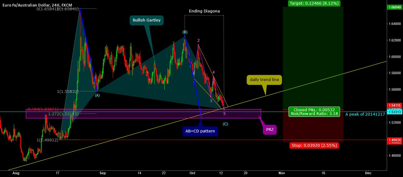 Bullish Gartley & AB=CD pattern & Ending Diagona