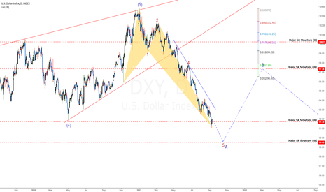 DXY: DXY: Be VERY CAREFUL About Buying This!