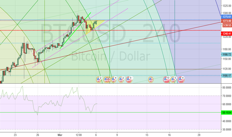 BTCUSD: Gold parity level good support for now.