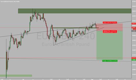 EURGBP: EURGBP waitng for break of the TL