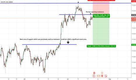 CHFJPY: CHF/JPY - Here come's the bears