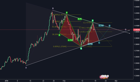 GBPUSD: What you think guys?