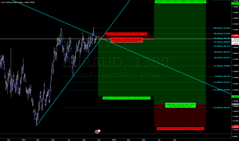 EURAUD: EURAUD - short 1st, then possible long