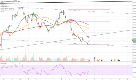 GBPNZD: GBP/NZD 1H Chart: Pair edges lower in channel