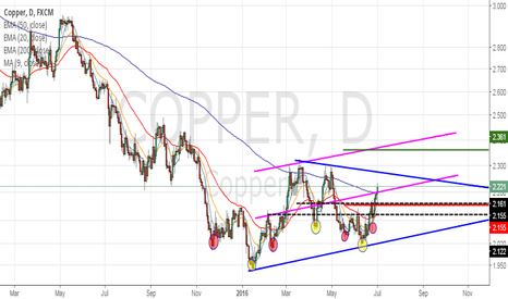 COPPER: COPPER IS BUILDING UP TO REACH 2.361