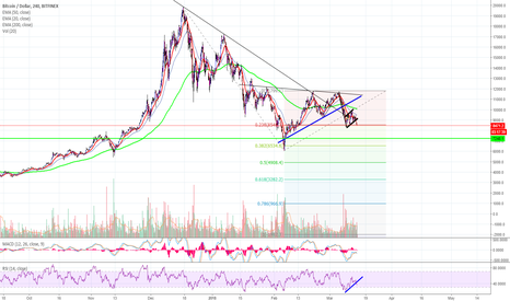 BTCUSD: A Technical Look at Bitcoin and Possible Downside - BTCUSD!