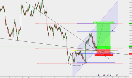 AUDNZD: AUD/NZD : Hourly buy entry !