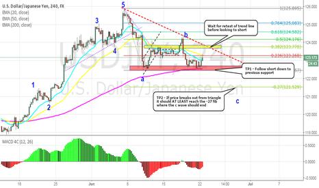 USDJPY: USDJPY: Retest of trendline before c wave looks to form