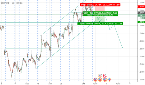 USDCAD: USD/CAD mulai downtrend ?