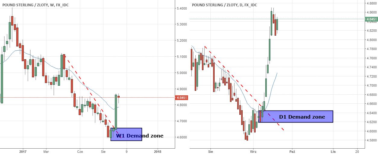 GBP/PLN potencjalny long