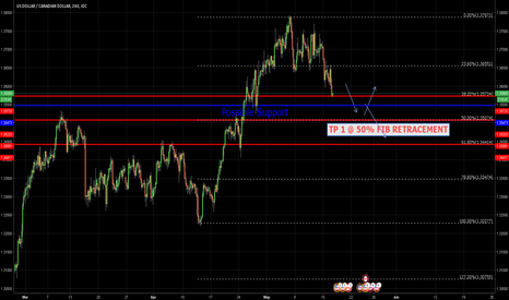 USDCAD: Thoughts on USDCAD (sell)