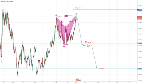 GBPUSD: Short opportunity on GBP\USD Bearish BAT formation