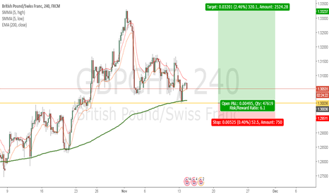 GBPCHF: Waiting for retest at 200ema to long GBPCHF