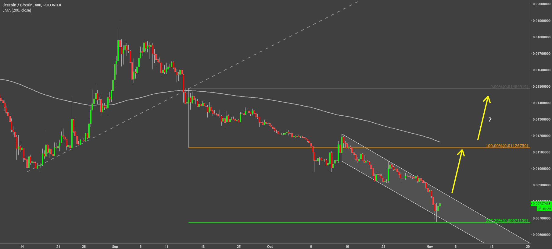 Litecoin VS Bitcoin support rejected